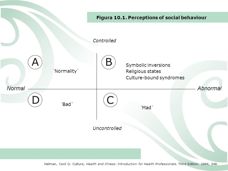 Normal Abnormal Figura 10.1. Perceptions of social behaviour