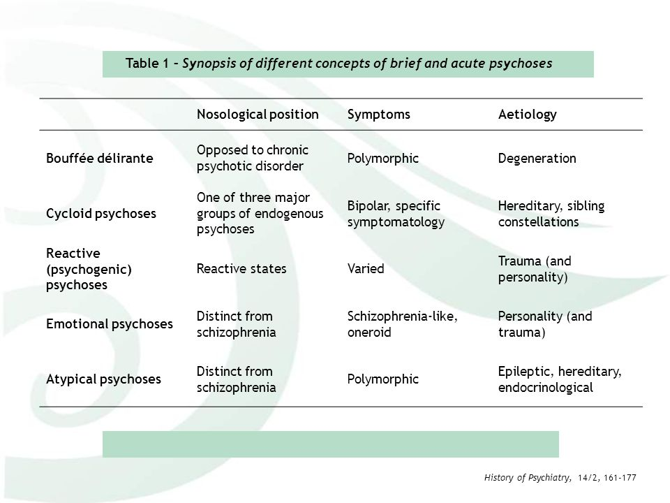 Table 1 – Synopsis of different concepts of brief and acute psychoses