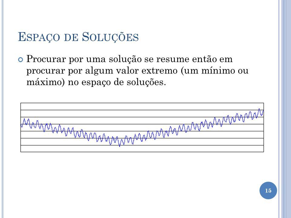 Espaço de Soluções Procurar por uma solução se resume então em procurar por algum valor extremo (um mínimo ou máximo) no espaço de soluções.