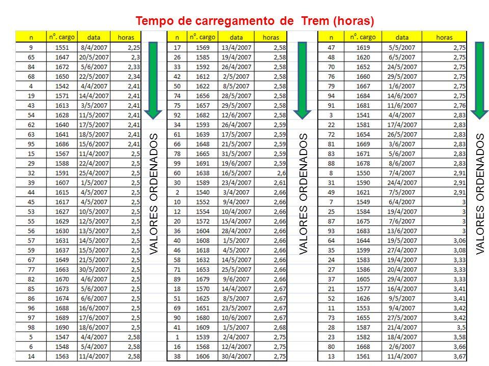 Tempo de carregamento de Trem (horas)