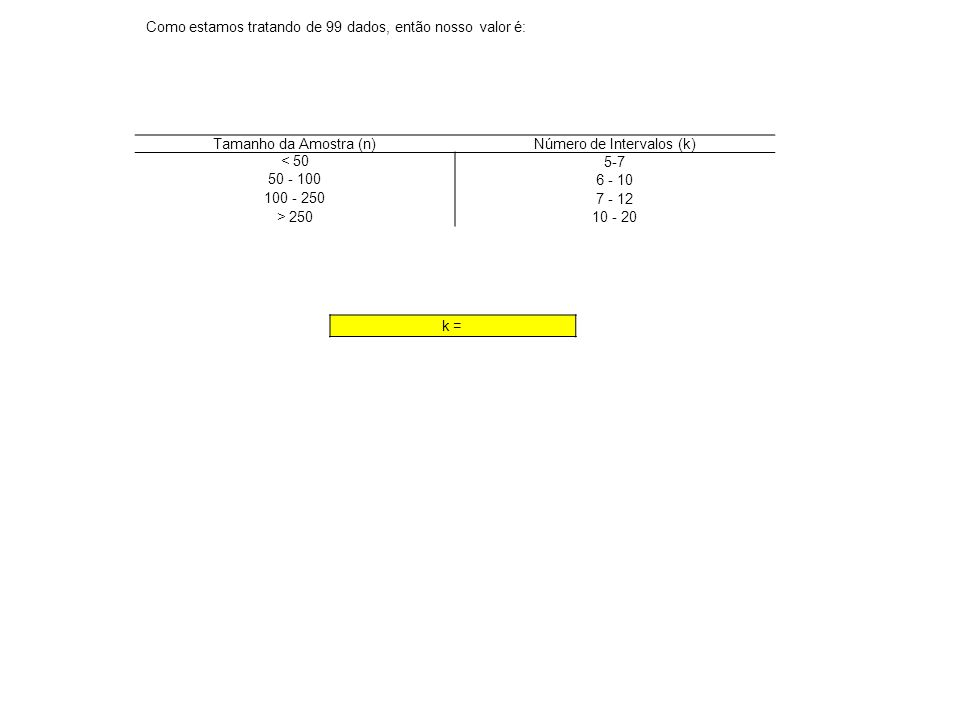 Número de Intervalos (k)