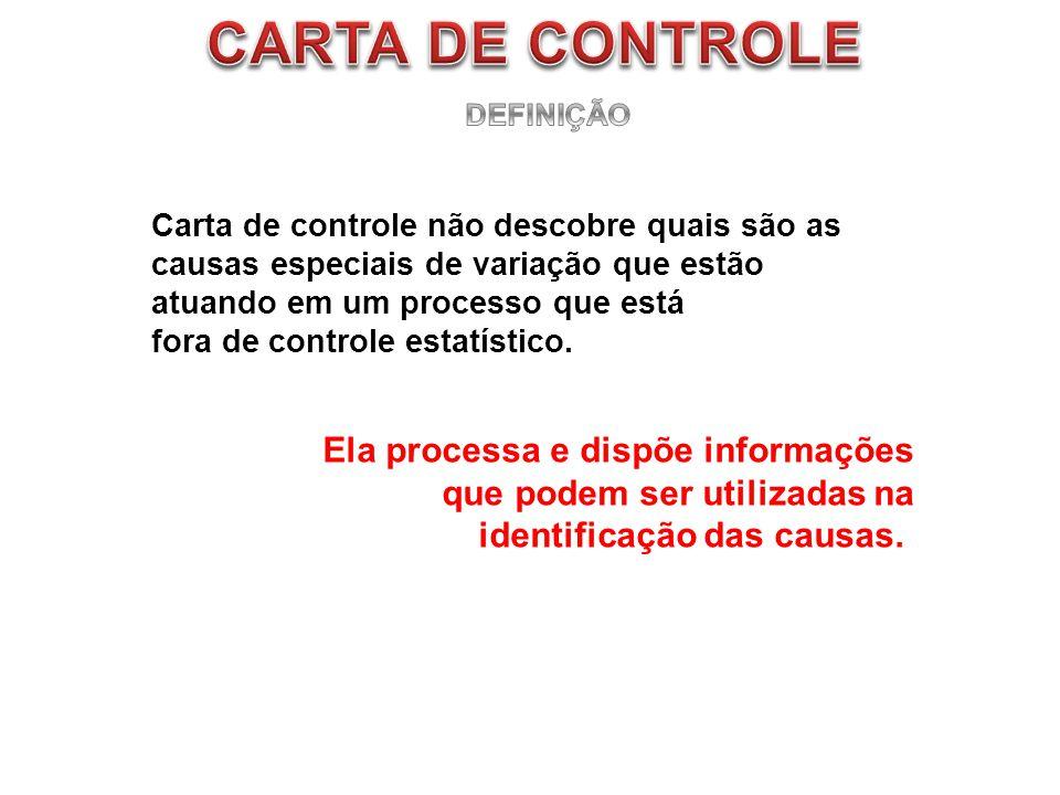 CARTA DE CONTROLE Ela processa e dispõe informações
