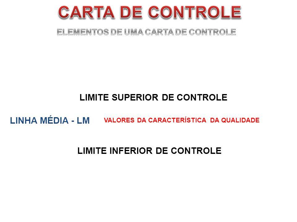 ELEMENTOS DE UMA CARTA DE CONTROLE
