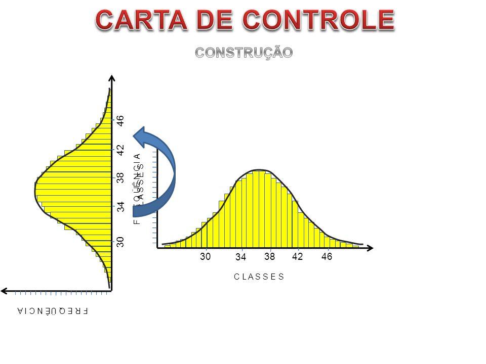 CARTA DE CONTROLE CONSTRUÇÃO 30 42 46 34 38 30 42 46 34 38
