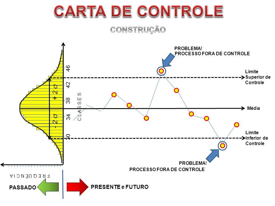 CARTA DE CONTROLE CONSTRUÇÃO CRITÉRIO 1 + 2 σ