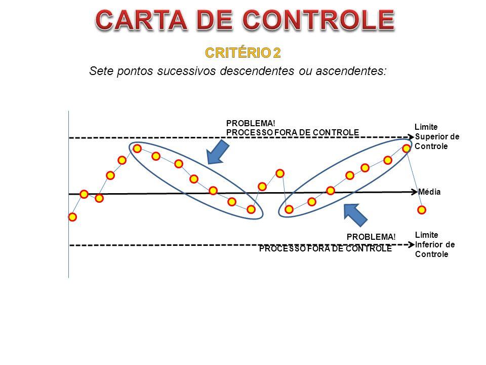 CARTA DE CONTROLE CRITÉRIO 2