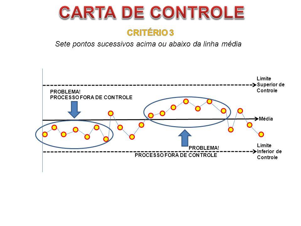 CARTA DE CONTROLE CRITÉRIO 3