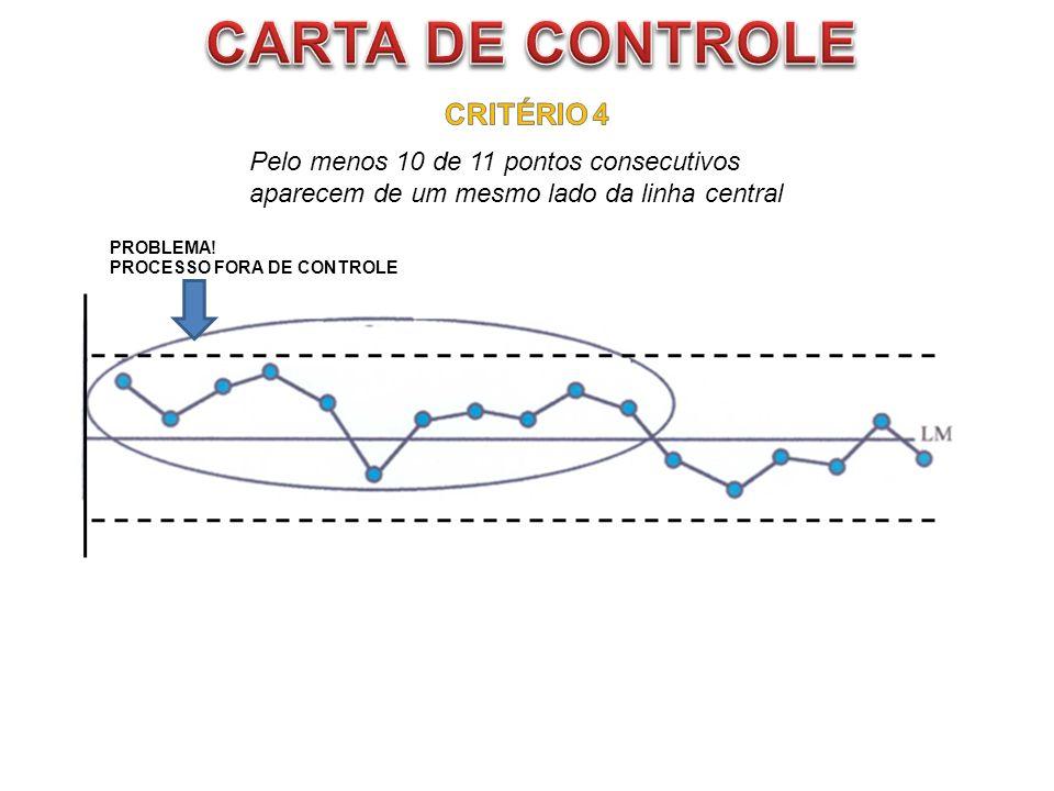 CARTA DE CONTROLE CRITÉRIO 4 Pelo menos 10 de 11 pontos consecutivos