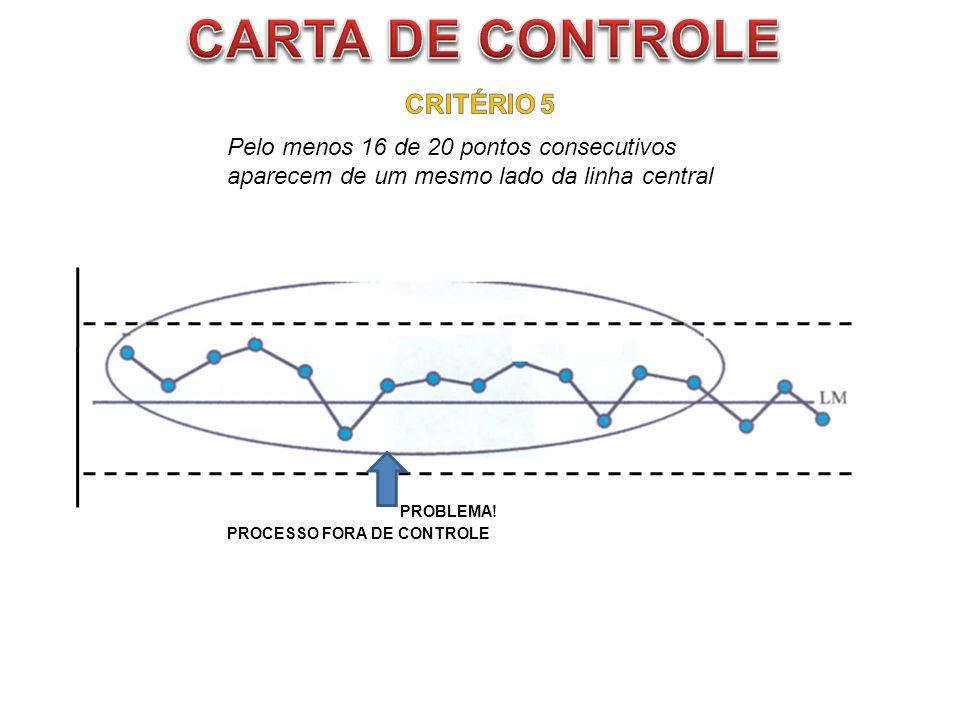 CARTA DE CONTROLE CRITÉRIO 5 Pelo menos 16 de 20 pontos consecutivos