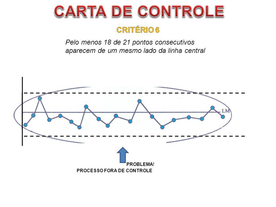 CARTA DE CONTROLE CRITÉRIO 6 Pelo menos 18 de 21 pontos consecutivos
