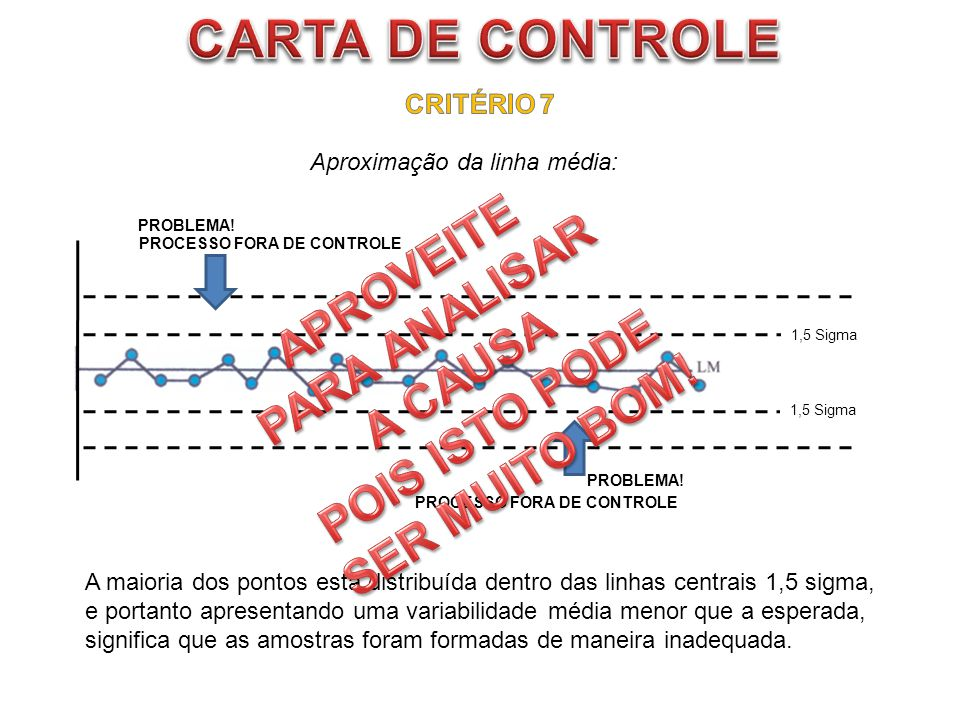 CARTA DE CONTROLE APROVEITE PARA ANALISAR POIS ISTO PODE A CAUSA