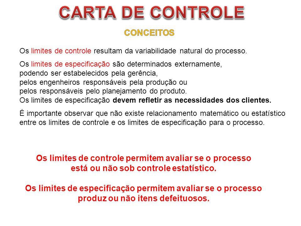 Os limites de controle permitem avaliar se o processo