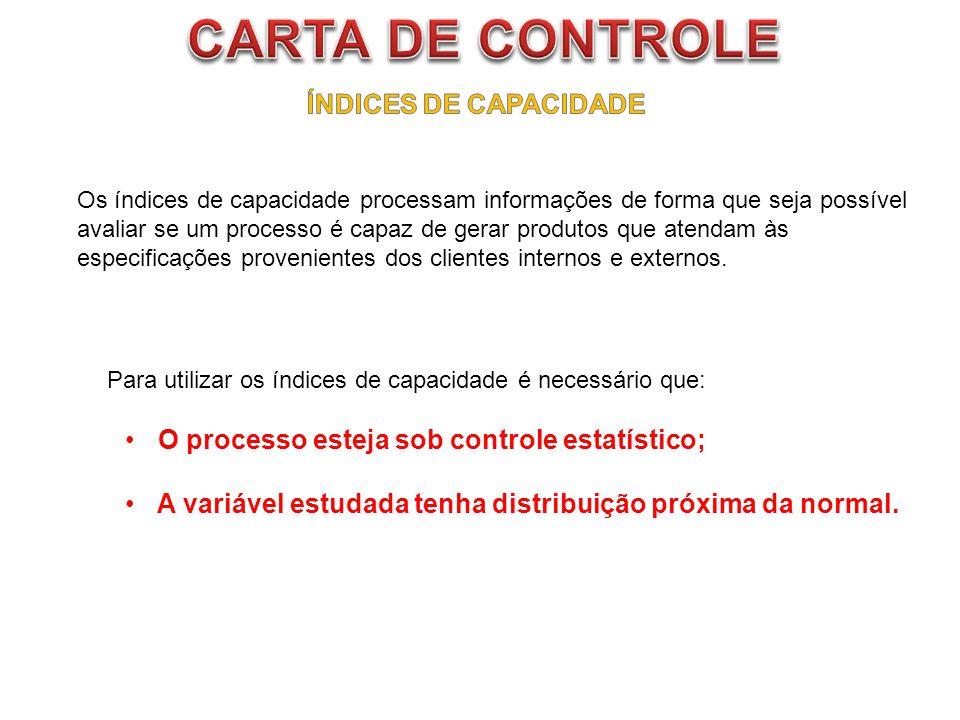 CARTA DE CONTROLE ÍNDICES DE CAPACIDADE