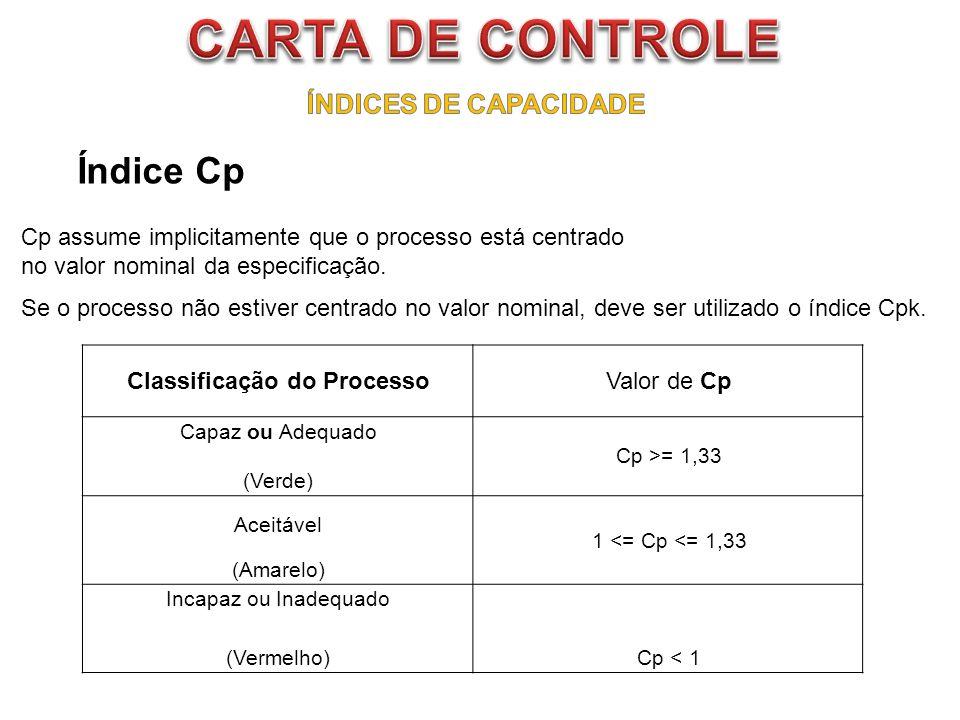 Classificação do Processo