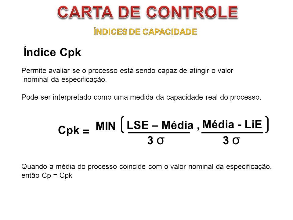 CARTA DE CONTROLE Índice Cpk MIN LSE – Média , Média - LiE Cpk = 3 σ