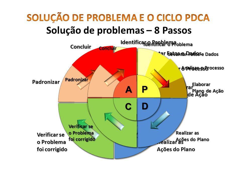 SOLUÇÃO DE PROBLEMA E O CICLO PDCA Solução de problemas – 8 Passos