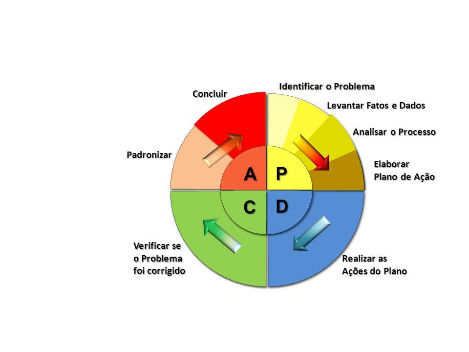 A C D P Identificar o Problema Concluir Levantar Fatos e Dados