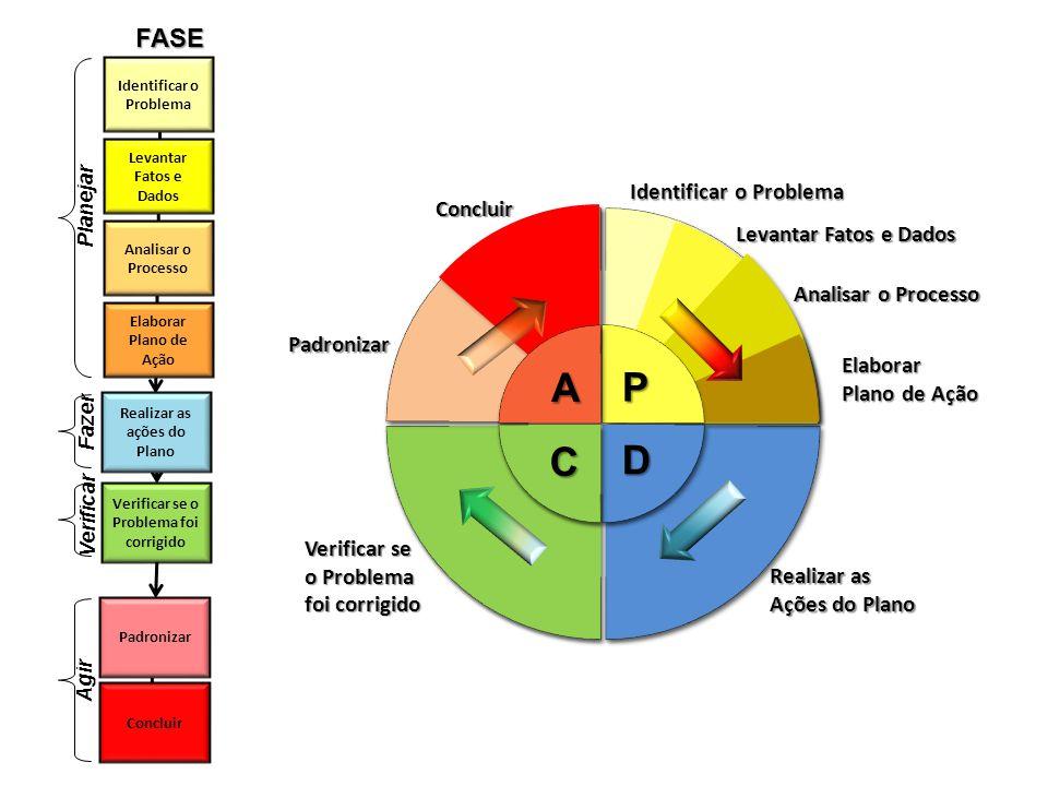 A P C D FASE Identificar o Problema Concluir Levantar Fatos e Dados