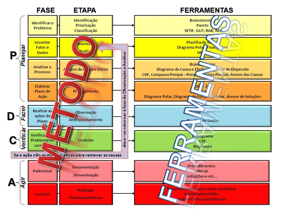 MÉTODO FERRAMENTAS P D C A FASE ETAPA FERRAMENTAS Planejar Fazer