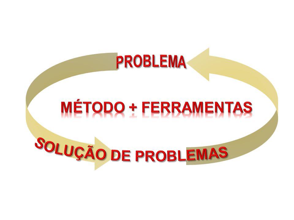 PROBLEMA MÉTODO + FERRAMENTAS SOLUÇÃO DE PROBLEMAS