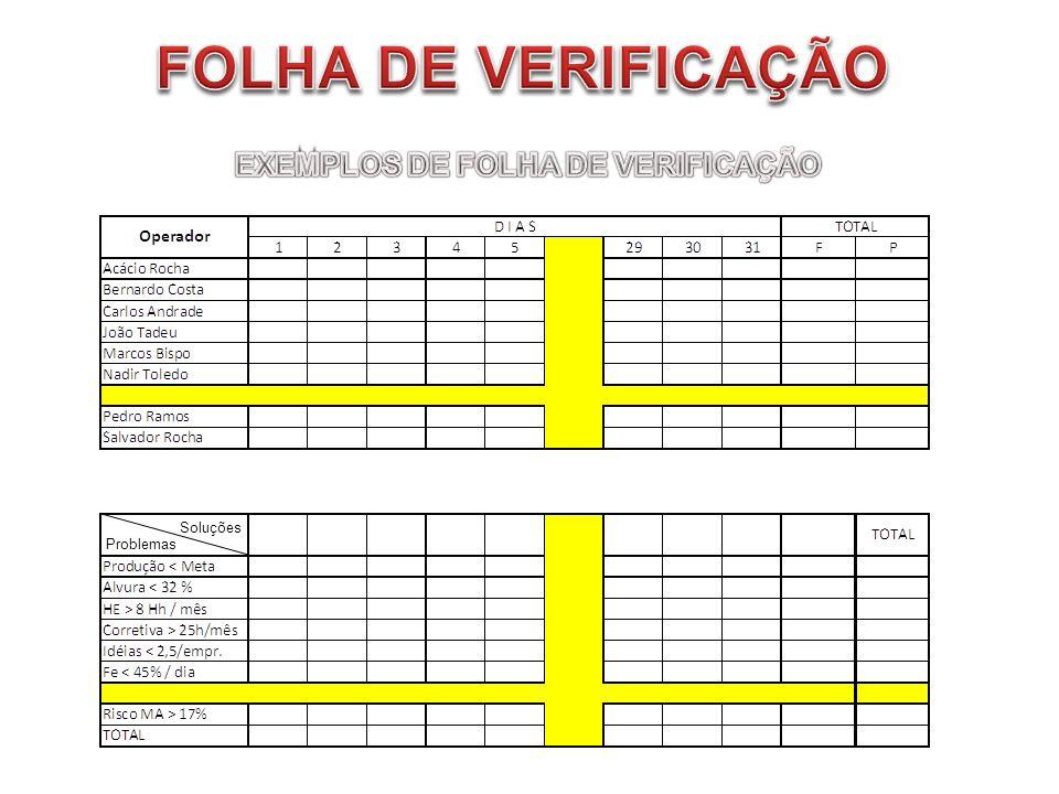 EXEMPLOS DE FOLHA DE VERIFICAÇÃO
