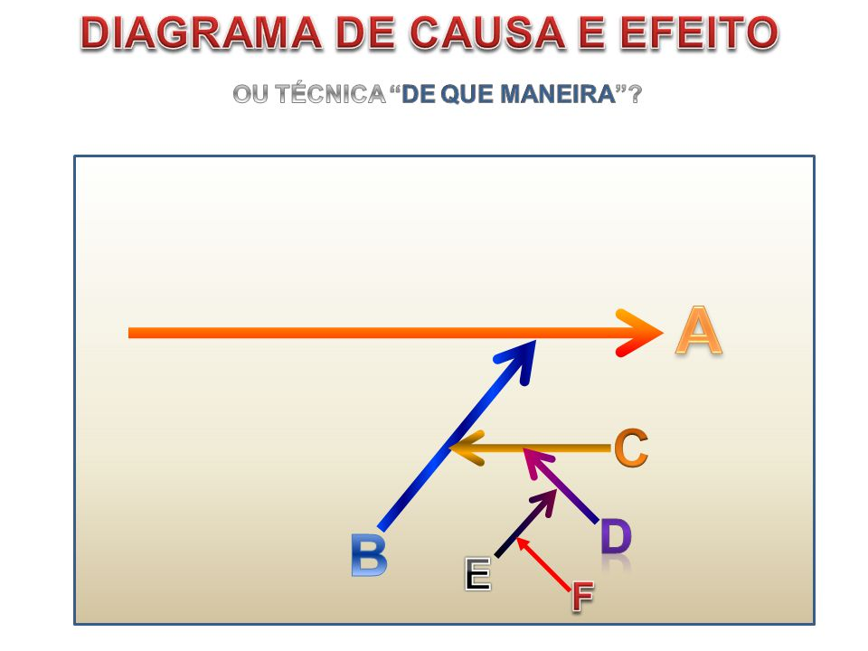 DIAGRAMA DE CAUSA E EFEITO OU TÉCNICA DE QUE MANEIRA