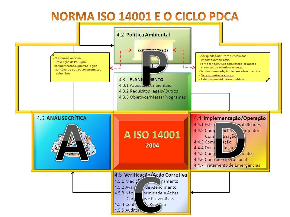 P D A C NORMA ISO 14001 E O CICLO PDCA A ISO 14001 2004