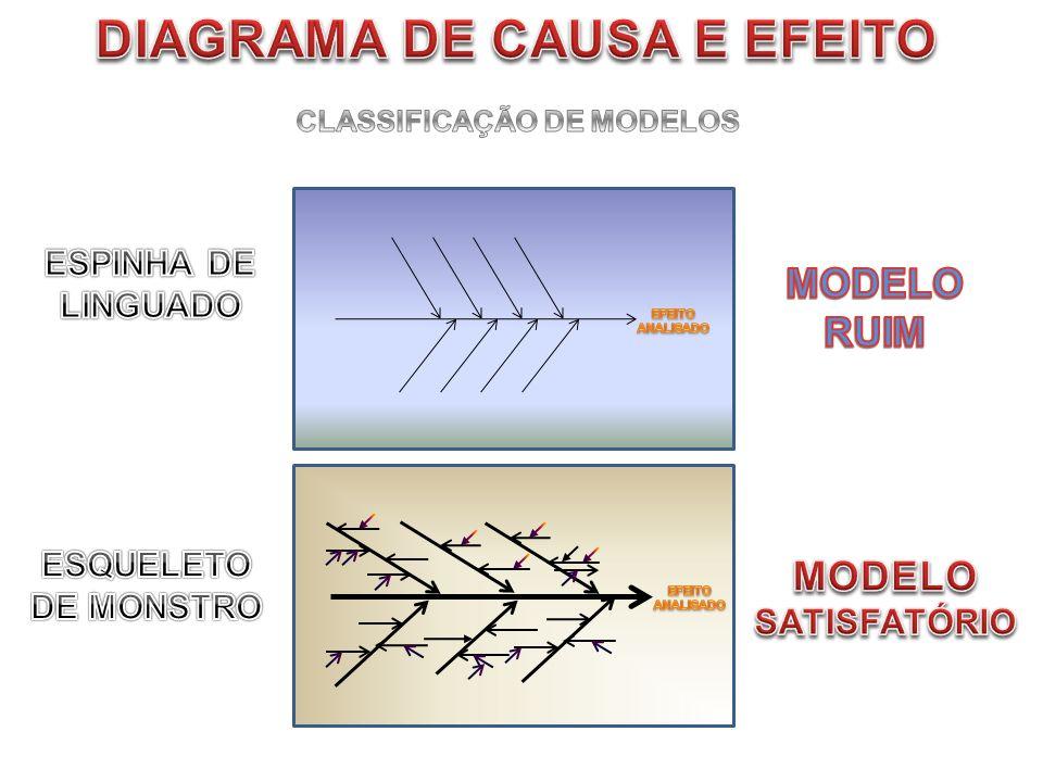 DIAGRAMA DE CAUSA E EFEITO CLASSIFICAÇÃO DE MODELOS