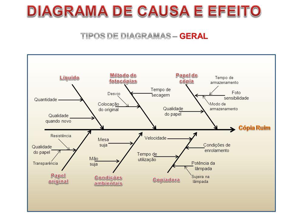 DIAGRAMA DE CAUSA E EFEITO TIPOS DE DIAGRAMAS – GERAL