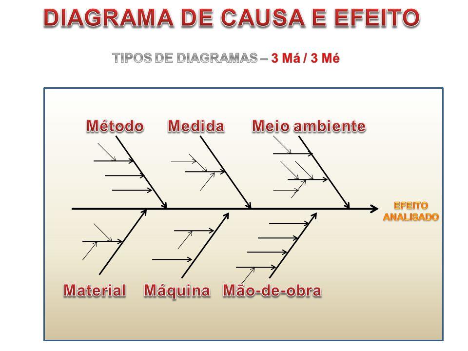 DIAGRAMA DE CAUSA E EFEITO TIPOS DE DIAGRAMAS – 3 Má / 3 Mé