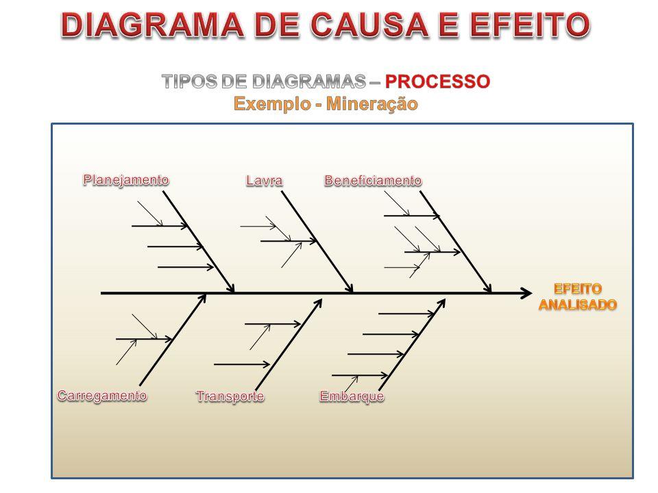 DIAGRAMA DE CAUSA E EFEITO TIPOS DE DIAGRAMAS – PROCESSO