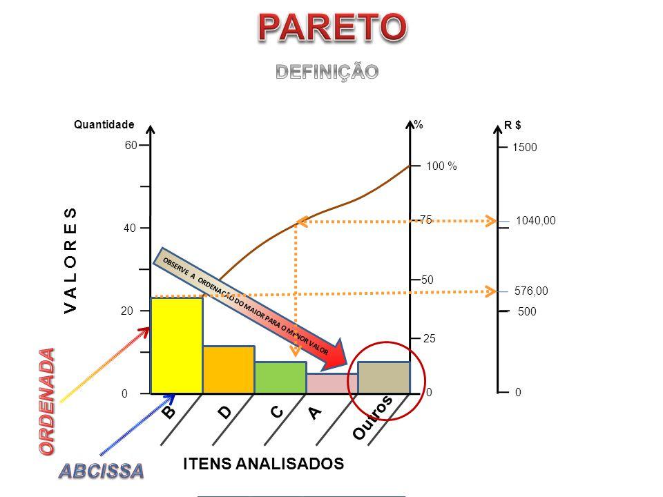 PARETO DEFINIÇÃO ORDENADA ABCISSA V A L O R E S B D C A Outros