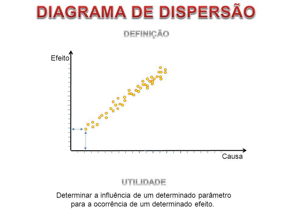 DIAGRAMA DE DISPERSÃO DEFINIÇÃO UTILIDADE Efeito Causa