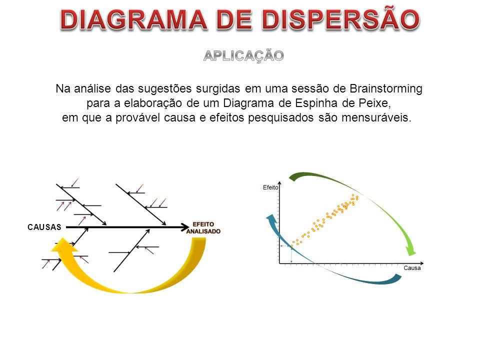 DIAGRAMA DE DISPERSÃO APLICAÇÃO