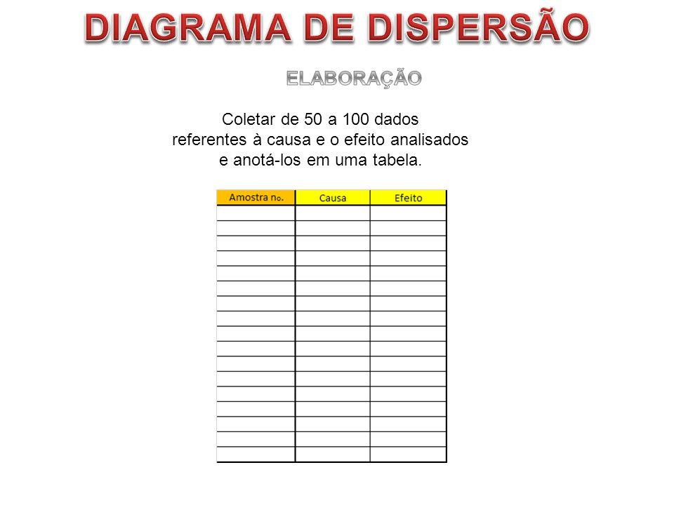 DIAGRAMA DE DISPERSÃO ELABORAÇÃO Coletar de 50 a 100 dados