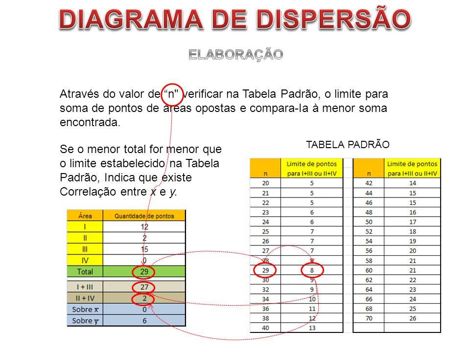 DIAGRAMA DE DISPERSÃO ELABORAÇÃO