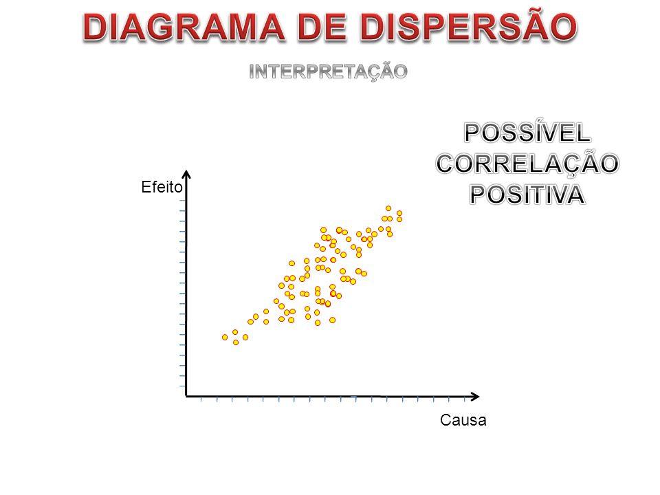 DIAGRAMA DE DISPERSÃO POSSÍVEL CORRELAÇÃO POSITIVA INTERPRETAÇÃO