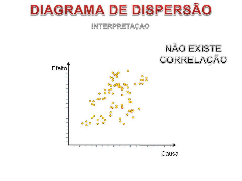 DIAGRAMA DE DISPERSÃO INTERPRETAÇAO NÃO EXISTE CORRELAÇÃO Efeito Causa