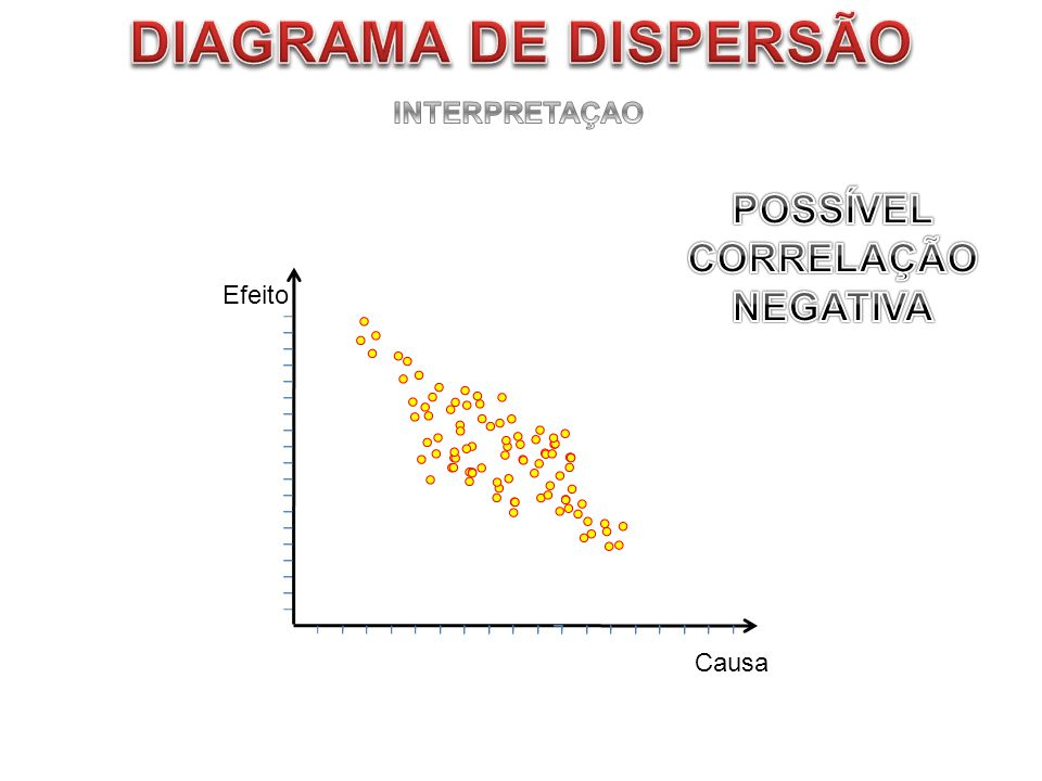 DIAGRAMA DE DISPERSÃO POSSÍVEL CORRELAÇÃO NEGATIVA INTERPRETAÇAO