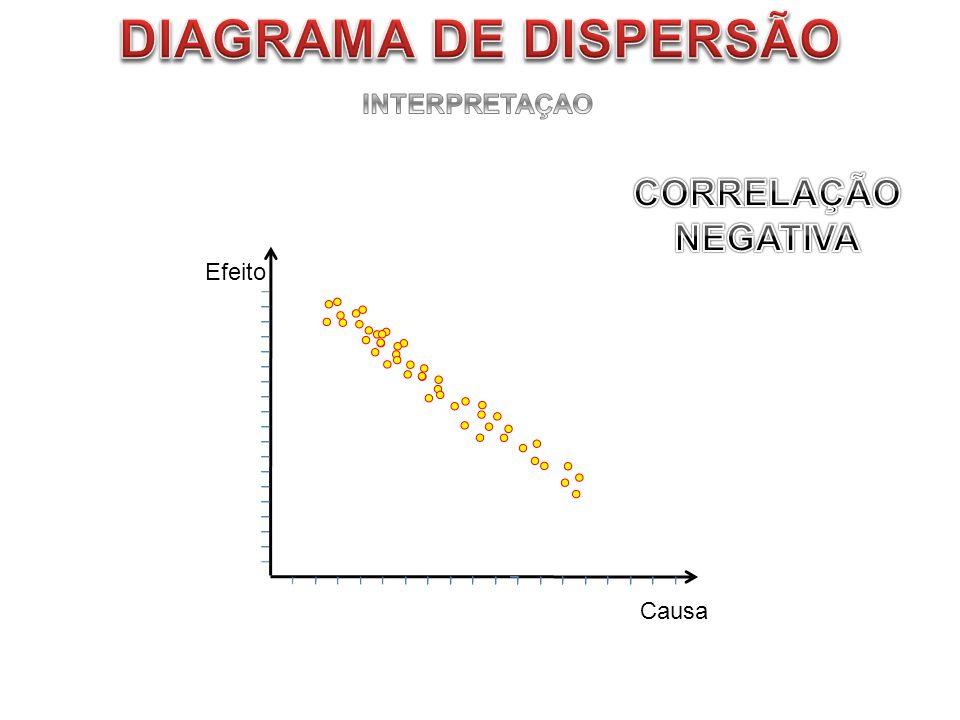 DIAGRAMA DE DISPERSÃO INTERPRETAÇAO CORRELAÇÃO NEGATIVA Efeito Causa