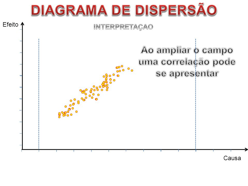DIAGRAMA DE DISPERSÃO Ao ampliar o campo uma correlação pode