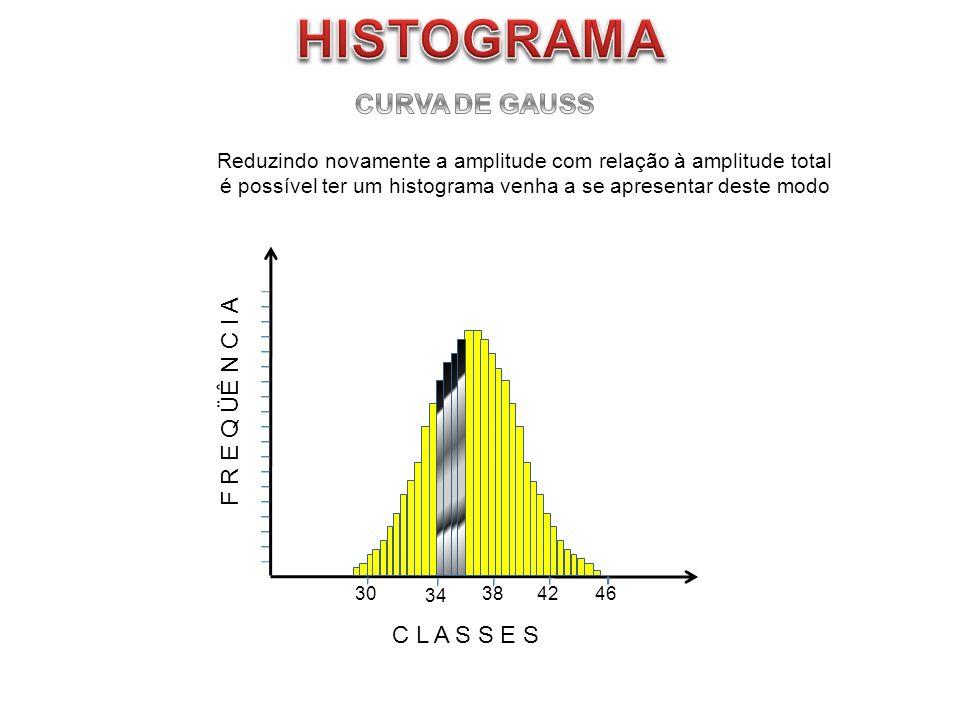 HISTOGRAMA CURVA DE GAUSS F R E Q ÜÊ N C I A C L A S S E S