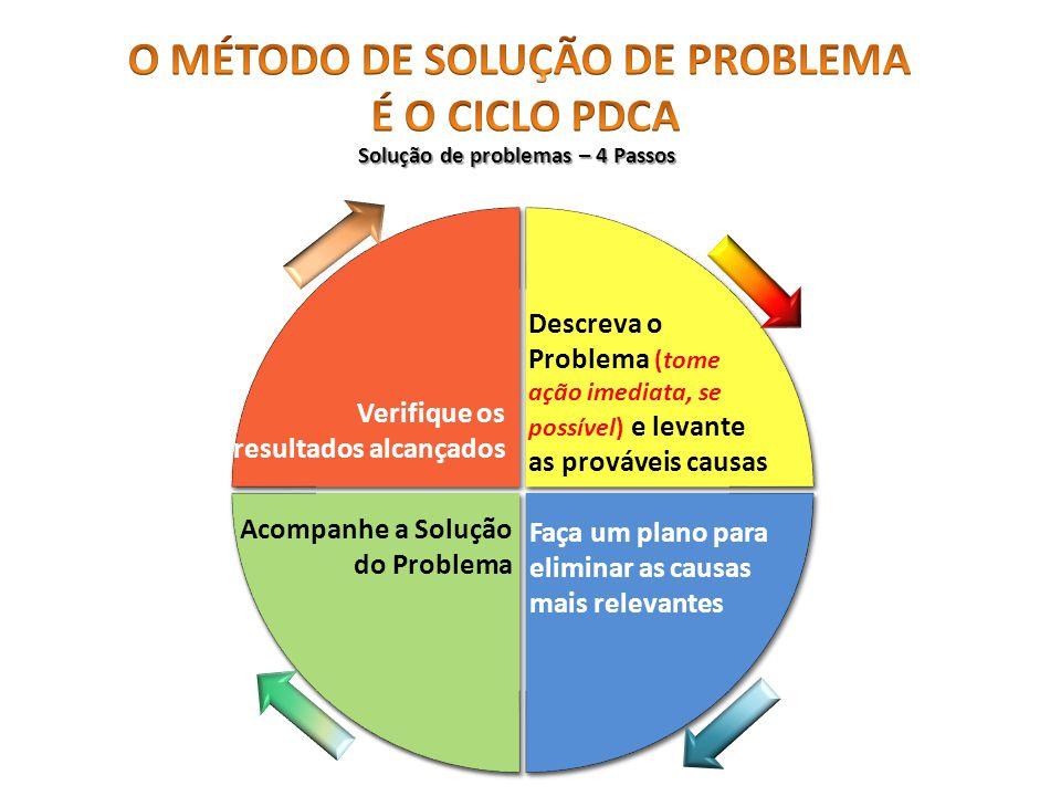 O MÉTODO DE SOLUÇÃO DE PROBLEMA Solução de problemas – 4 Passos
