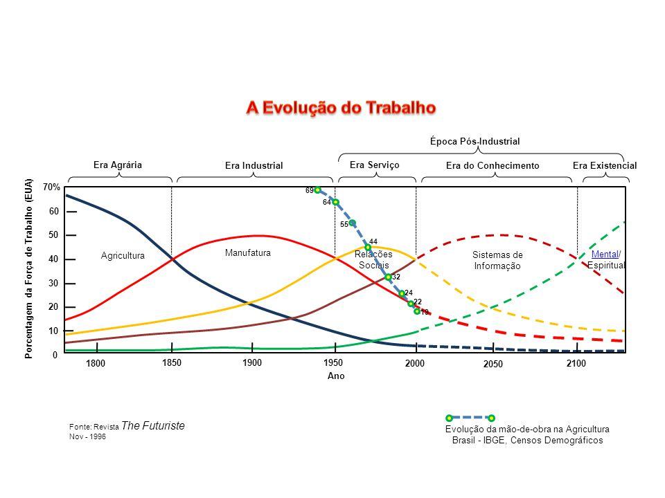 A Evolução do Trabalho Época Pós-Industrial Era Agrária Era Industrial