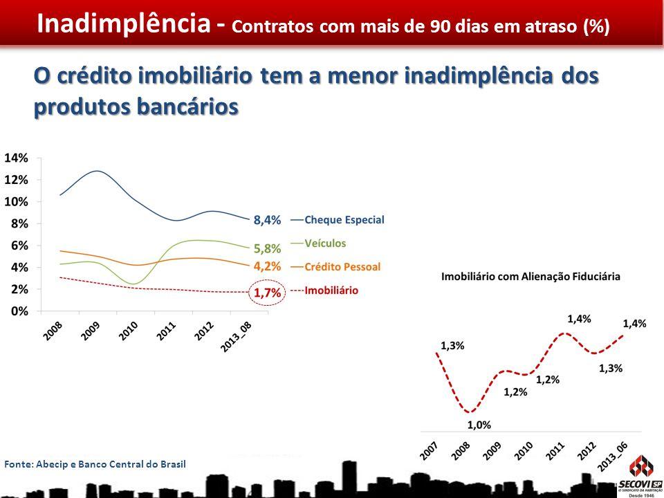 Inadimplência - Contratos com mais de 90 dias em atraso (%)