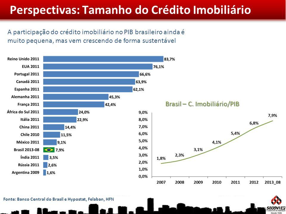 Perspectivas: Tamanho do Crédito Imobiliário