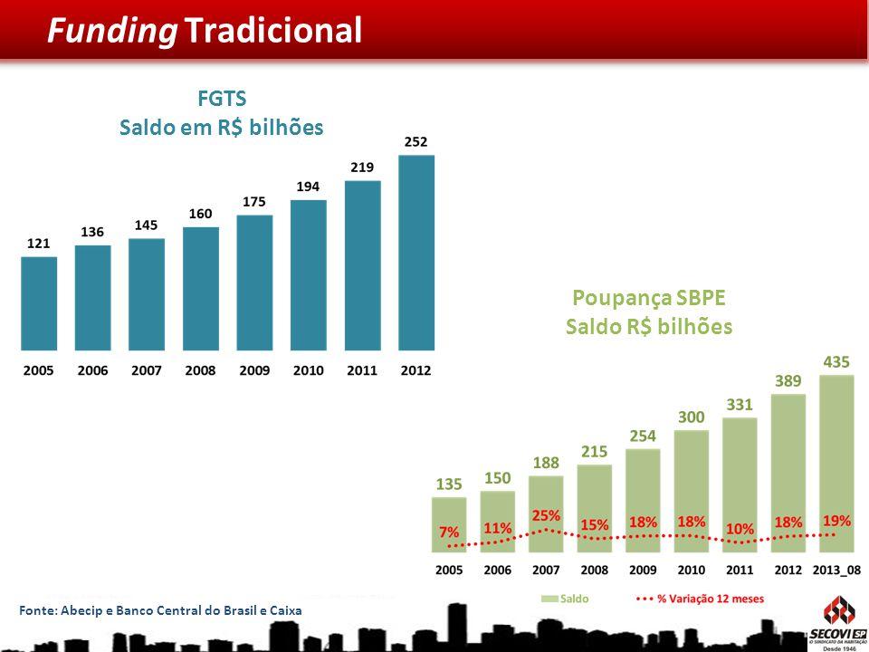 FGTS Saldo em R$ bilhões Poupança SBPE Saldo R$ bilhões
