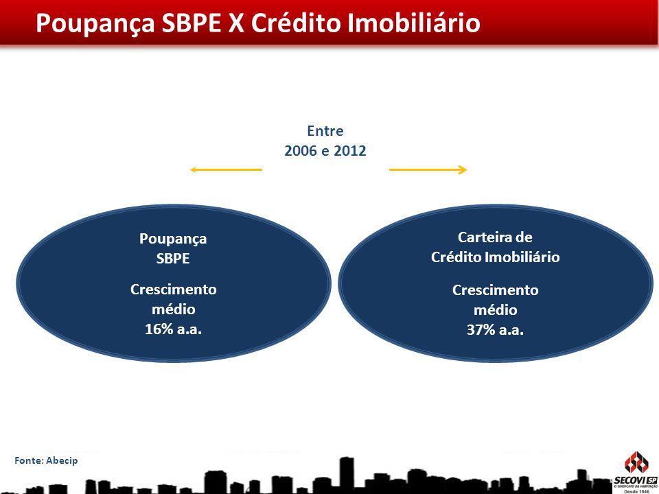 Poupança SBPE X Crédito Imobiliário