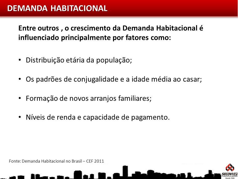 DEMANDA HABITACIONAL Entre outros , o crescimento da Demanda Habitacional é influenciado principalmente por fatores como:
