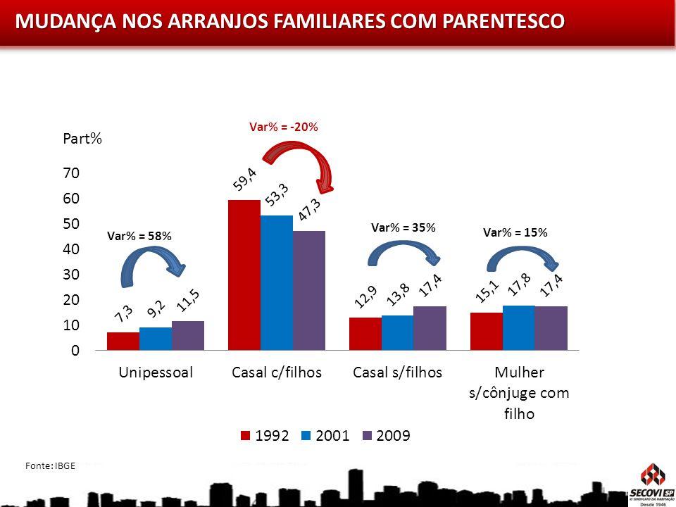 MUDANÇA NOS ARRANJOS FAMILIARES COM PARENTESCO